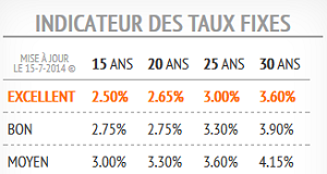 taux fixe crédit immo ab courtage