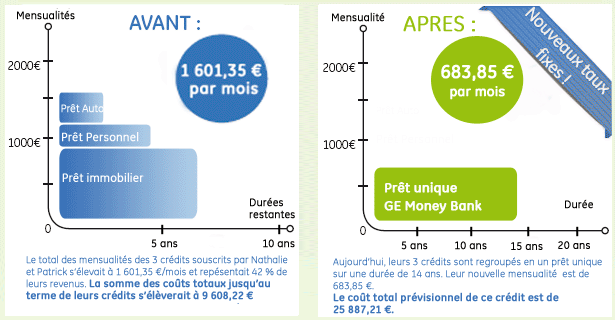 exemple regroupement de crédit ge money bank