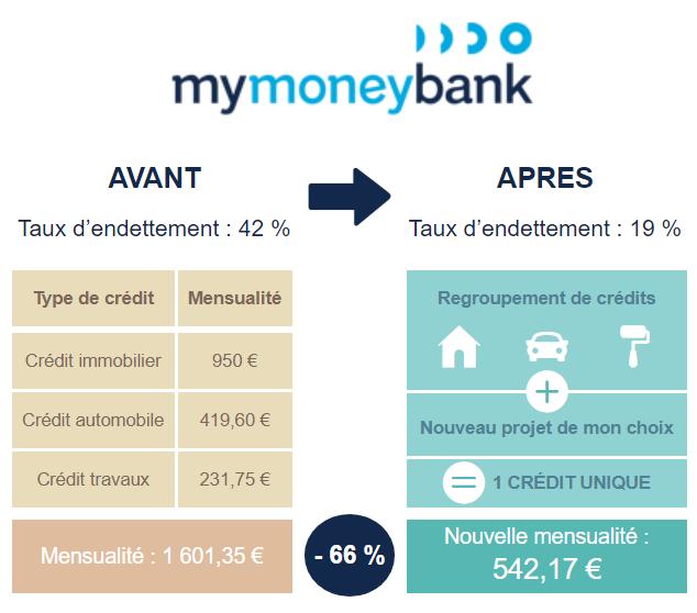 rachat de crédits Mymoneybank